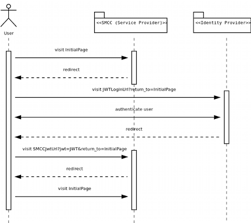 Sequence Diagram for SSO Authentication Flow